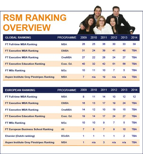 Executive Mba Programs Rankings 2014 by Rankings Facts Figures About Rsm Home Rotterdam
