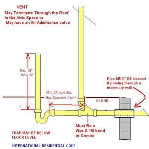 the plumbing code