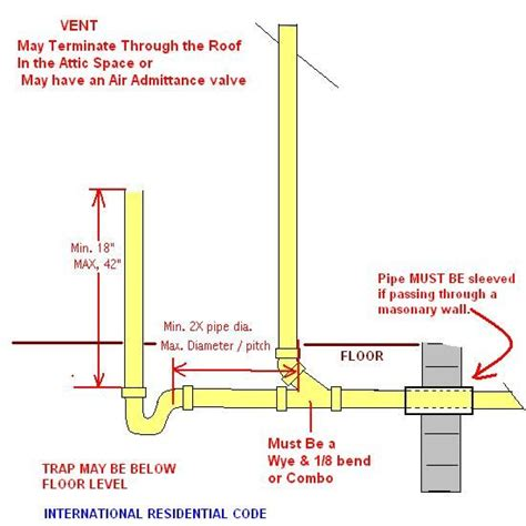 Requirements For Plumbing by When Washing Machine Drains Water Comes Out Of Vent