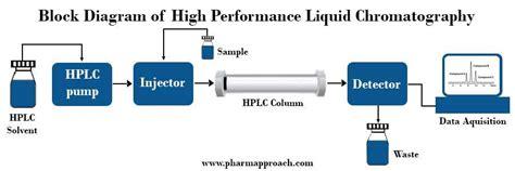 high performance liquid chromatography diagram preformulation studies excipient compatibility