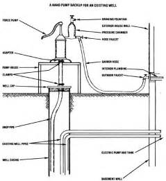 Deep Water Well Hand Pump Add A Hand Pump To An Electric Well Diy Mother Earth News
