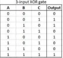 Truth Table With 3 Variables Digital Logic How Is An Xor With More Than 2 Inputs