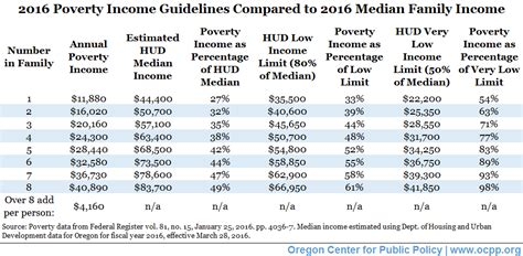 hud section 8 income limits hud voucher income limits