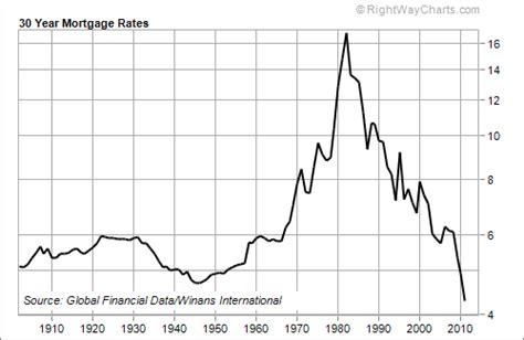 united states how do historically low interest rates the best time in history to buy a house the market