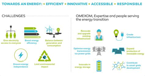 the energy meeting the energy transition challenge omexom