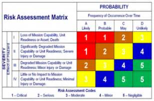 usmc orm template risk assessment matrix
