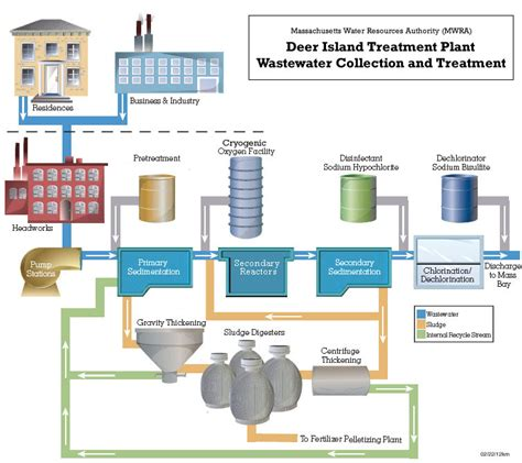 mwra how the sewer system works