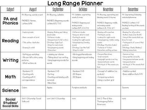 kindergarten curriculum map template best 25 preschool curriculum map ideas on