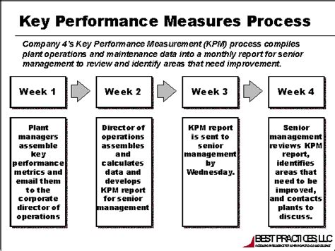 4209 reporting key operations and maintenance performance
