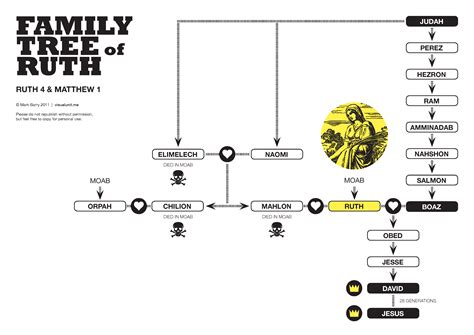 jesus visual unit jesus family tree chart pdf genealogy visual unit ayucar