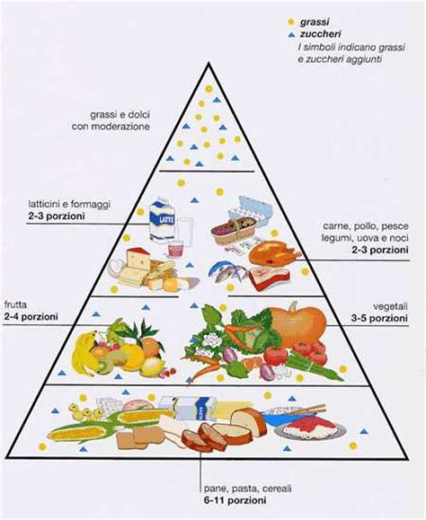 associazione alimenti associazione alzheimer riese la dieta mediterranea