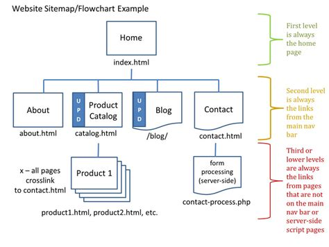 web flowchart maker cas 111d assignments