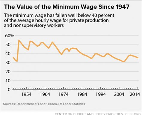 economics of minimum wage policy basics the minimum wage center on budget and
