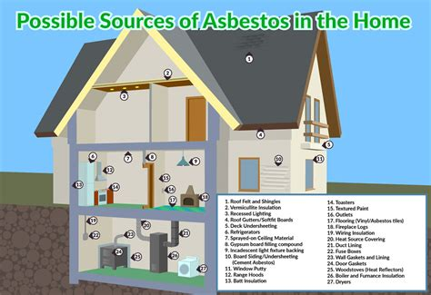 should i buy a house with asbestos should i buy a house with asbestos 28 images asbestos