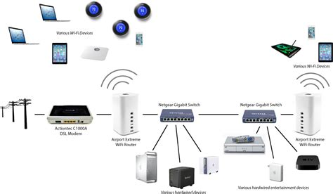 home network design apple networking sporadic high latency on my home network