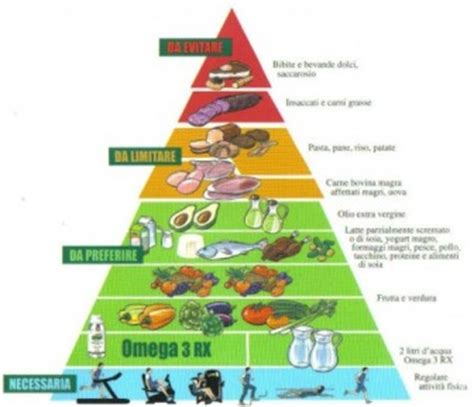tabella alimenti zona tabella dieta zona alimentazione speciale consigli