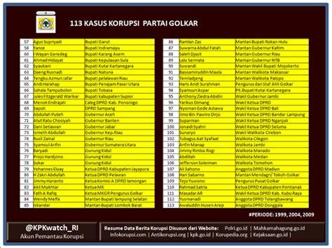 november november hindari berbohong dalam berpolitik indeks korupsi