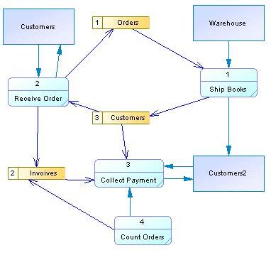 diagramme de flux simple excel data flow diagram dfd