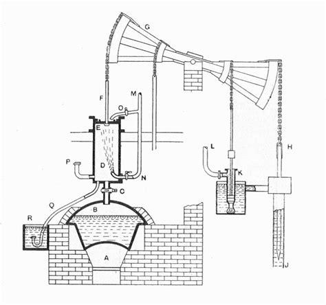 newcomen steam engine diagram newcomen steam engine diagram of s steam locomotive