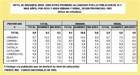 tabla de asignacion presupuesto para provincias del ecuador mibloggerluz arequipa extencion territoria y poblacion