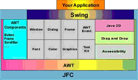 swing and awt difference difference between swing and awt in java difference