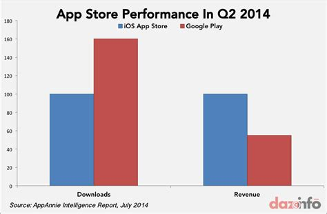 Play Store Vs App Store Revenue Apple Inc Aapl Secured 80 More App Revenue Than