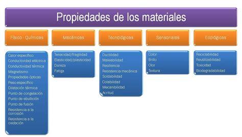 html imagenes propiedades 2 propiedades de los materiales materiales de uso t 233 cnico