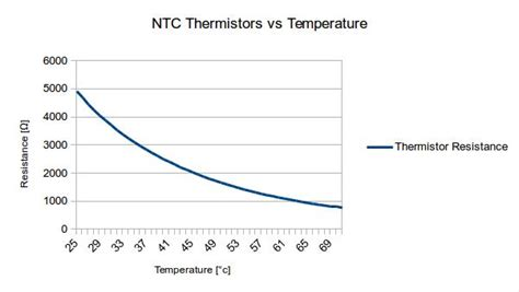 ntc thermistor vs ptc vk5abn openhpsdr munin2 hf lifier