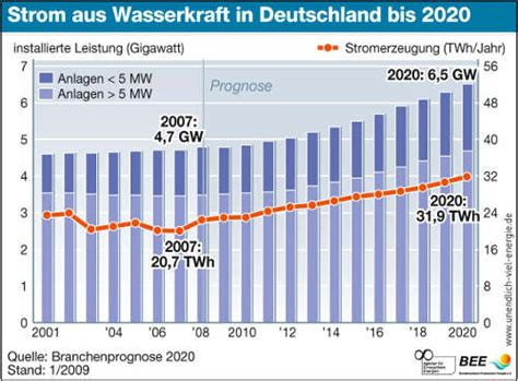 Wie Viel Gas Verbrauchen 2 Personen by Strom Aus Wasserkraft