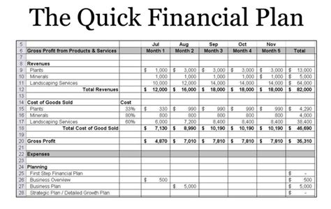 Small Business Finance Template Sanjonmotel Financial Advisor Business Plan Template Free