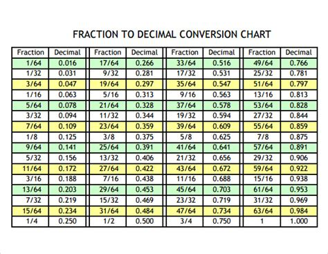 chart conversion fraction metric printable decimal