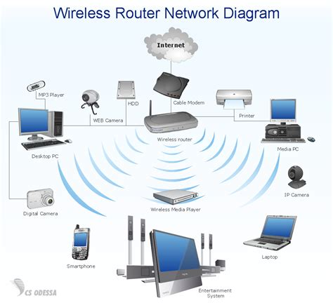 Home Wireless Network Design Diagram | home area networks han computer and network exles