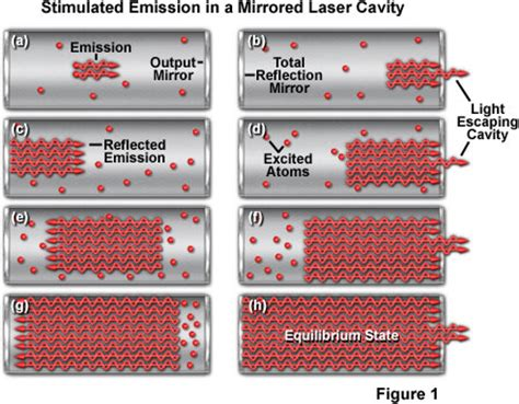 diode laser medium is stimulated by crystals molecular expressions physics of light and color stimulated emission in a laser cavity