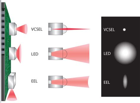 diode laser vcsel designing with vcsels vcsel