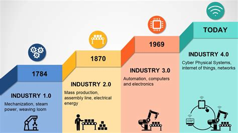 Industry 4 0 Powerpoint Template Slidemodel Industrial Revolution Powerpoint Template
