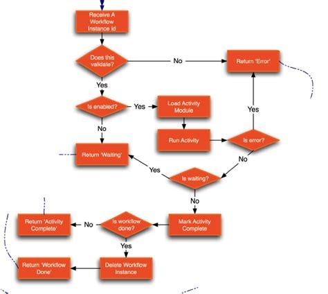it workflow management webgui workflow activities content management system