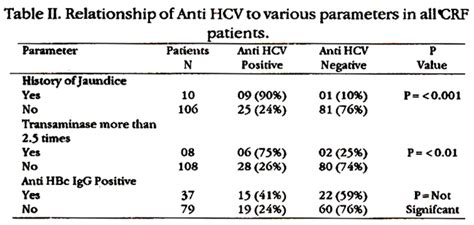 anti hcv test hepatitis c virus antibodies anti hcv in haemodialyzed