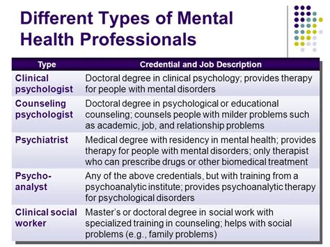 different types of therapy abnormal psychology ppt