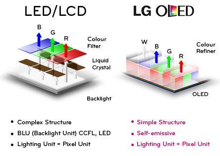 organic light emitting diode oled technology oled organic light emitting diode technology is truly amazing