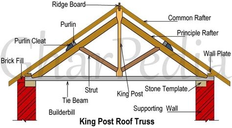 Home Interior Arch Design by King Post Truss All You Need To Know