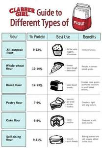 All Types Of 60 Professional Cooking Diagrams And Charts That Simplify