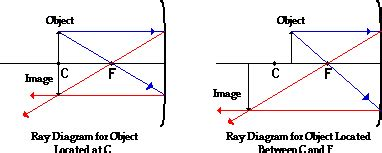 how to draw diagrams for concave mirrors diagrams concave mirrors