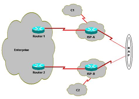 if you take a full bgp route table watch out theyre achieve optimal routing and reduce bgp memory consumption