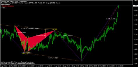 triangle pattern indicator mt4 harmonic pattern indicator korharmonics forex shop