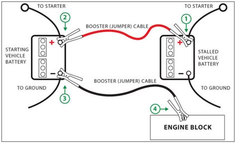how to use jumper cables diagram how to properly connect the jumper cables best jump