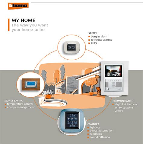 home technology systems smart home system