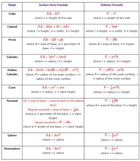 area formula surface area formulas solutions exles videos