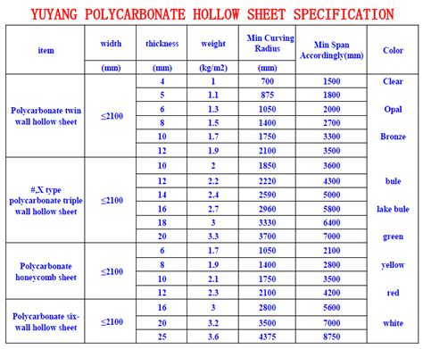 Corrugated Awning Cheap Solid Polycarbonate Roofing Solid Polycarbonate