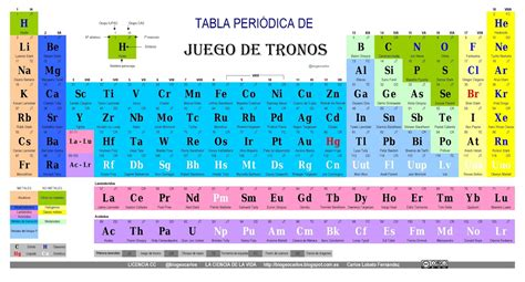 La ciencia de la vida la tabla peri 243 dica de juego de tronos