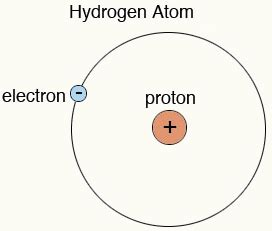 Diameter Of Proton by Atom Information Facts Science4fun